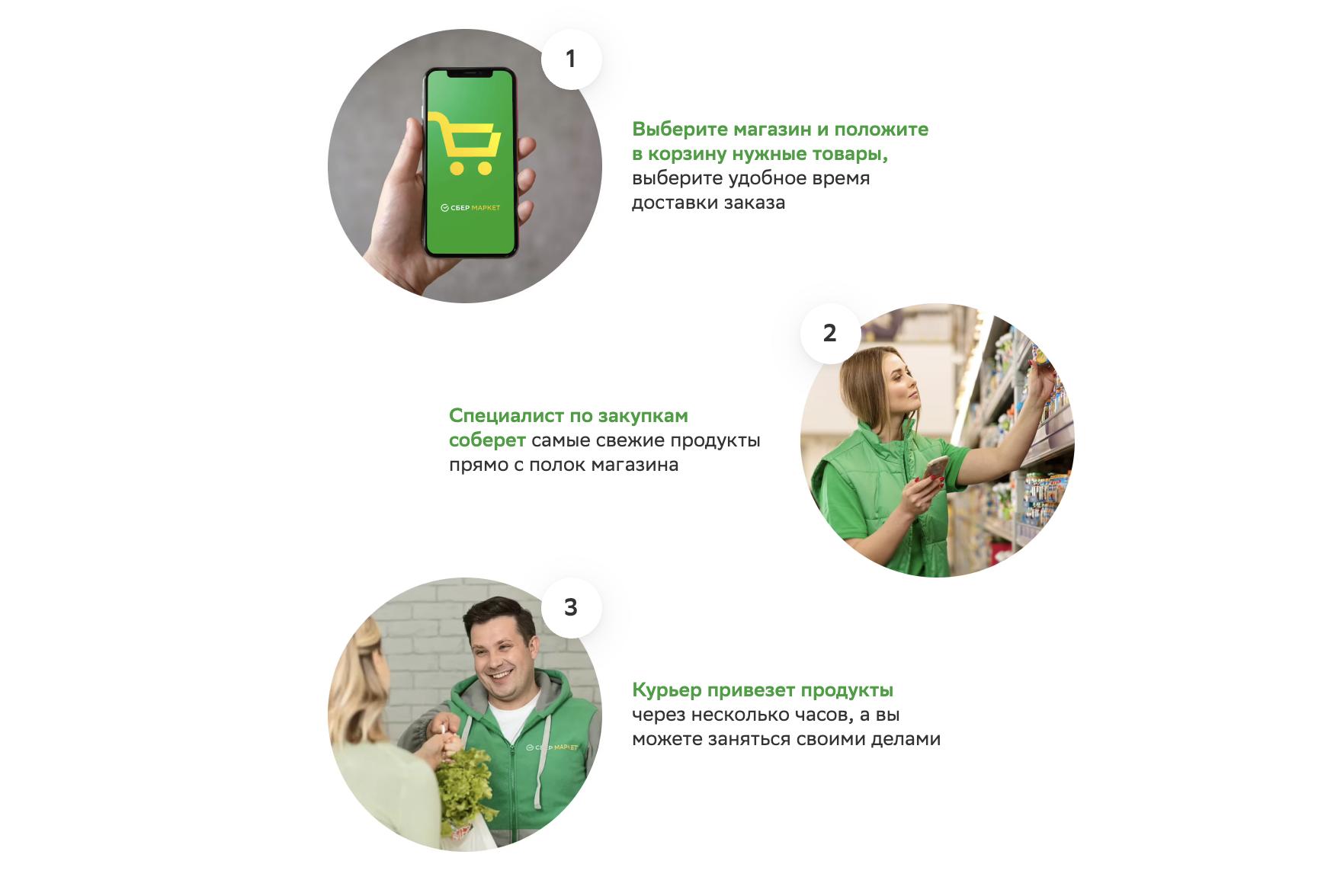 Сбермаркет ру этапы оформления заказа
